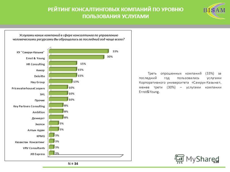 118 РЕЙТИНГ КОНСАЛТИНГОВЫХ КОМПАНИЙ ПО УРОВНЮ ПОЛЬЗОВАНИЯ УСЛУГАМИ N = 34 Услугами каких компаний в сфере консалтинга по управлению человеческими ресурсами Вы обращались за последний год чаще всего? Треть опрошенных компаний (33%) за последний год по