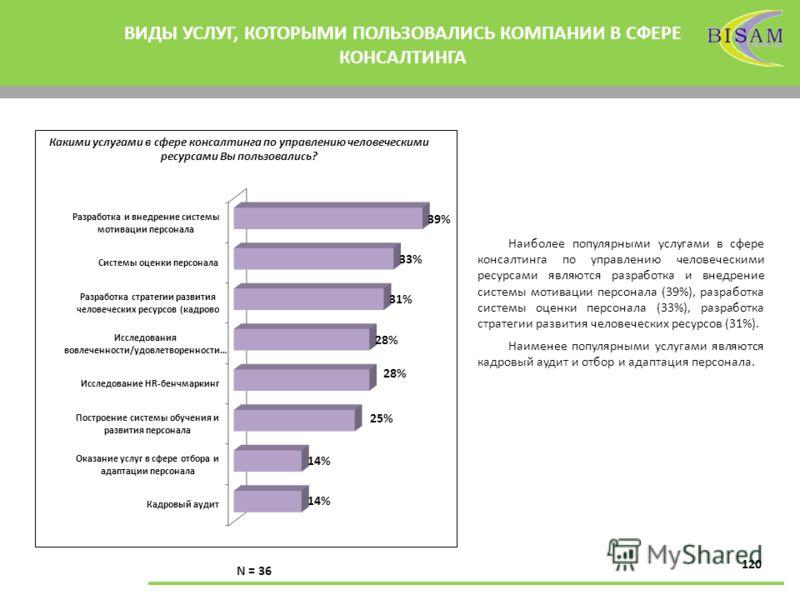 120 ВИДЫ УСЛУГ, КОТОРЫМИ ПОЛЬЗОВАЛИСЬ КОМПАНИИ В СФЕРЕ КОНСАЛТИНГА Наиболее популярными услугами в сфере консалтинга по управлению человеческими ресурсами являются разработка и внедрение системы мотивации персонала (39%), разработка системы оценки пе