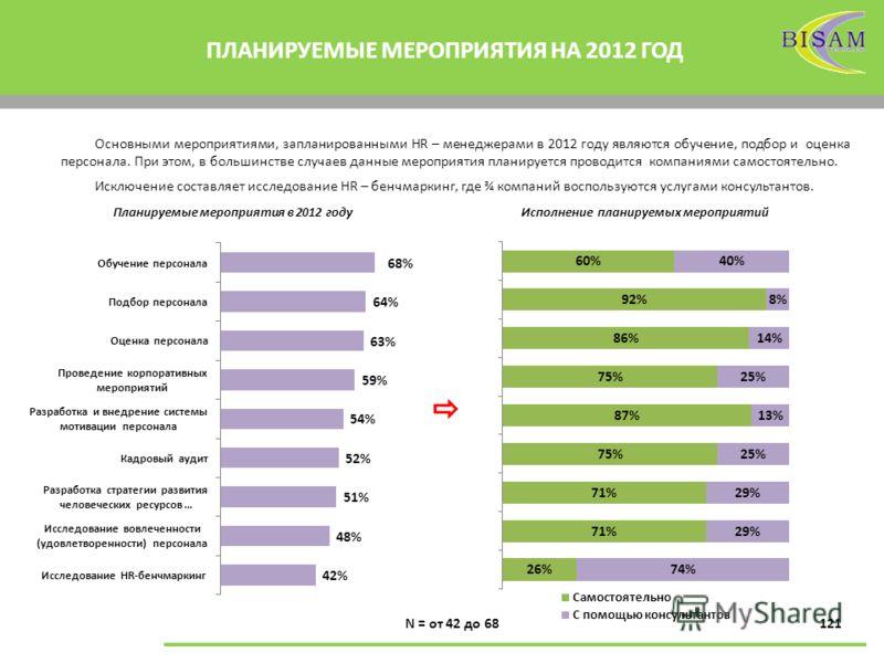 121 ПЛАНИРУЕМЫЕ МЕРОПРИЯТИЯ НА 2012 ГОД N = от 42 до 68 Основными мероприятиями, запланированными HR – менеджерами в 2012 году являются обучение, подбор и оценка персонала. При этом, в большинстве случаев данные мероприятия планируется проводится ком