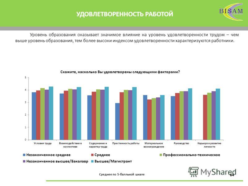 64 УДОВЛЕТВОРЕННОСТЬ РАБОТОЙ Уровень образования оказывает значимое влияние на уровень удовлетворенности трудом – чем выше уровень образования, тем более высоки индексом удовлетворенности характеризуются работники. Среднее по 5-балльной шкале Скажите