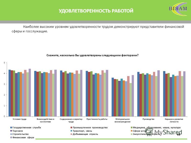 66 УДОВЛЕТВОРЕННОСТЬ РАБОТОЙ Скажите, насколько Вы удовлетворены следующими факторами? Наиболее высоким уровнем удовлетворенности трудом демонстрируют представители финансовой сферы и госслужащие.