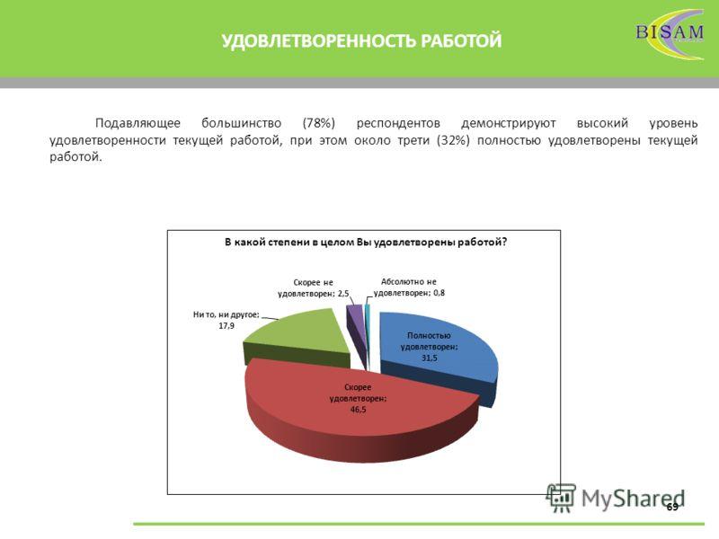 69 УДОВЛЕТВОРЕННОСТЬ РАБОТОЙ В какой степени в целом Вы удовлетворены работой? Подавляющее большинство (78%) респондентов демонстрируют высокий уровень удовлетворенности текущей работой, при этом около трети (32%) полностью удовлетворены текущей рабо