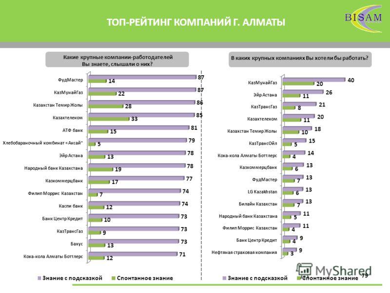 79 ТОП-РЕЙТИНГ КОМПАНИЙ Г. АЛМАТЫ Какие крупные компании-работодателей Вы знаете, слышали о них? В каких крупных компаниях Вы хотели бы работать?