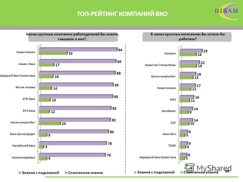89 ТОП-РЕЙТИНГ КОМПАНИЙ ВКО Какие крупные компании-работодателей Вы знаете, слышали о них? В каких крупных компаниях Вы хотели бы работать?