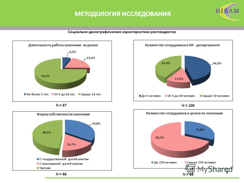 9 МЕТОДОЛОГИЯ ИССЛЕДОВАНИЯ Социально-демографические характеристики респондентов Форма собственности компании N = 67 N = 66 N = 100 N = 66