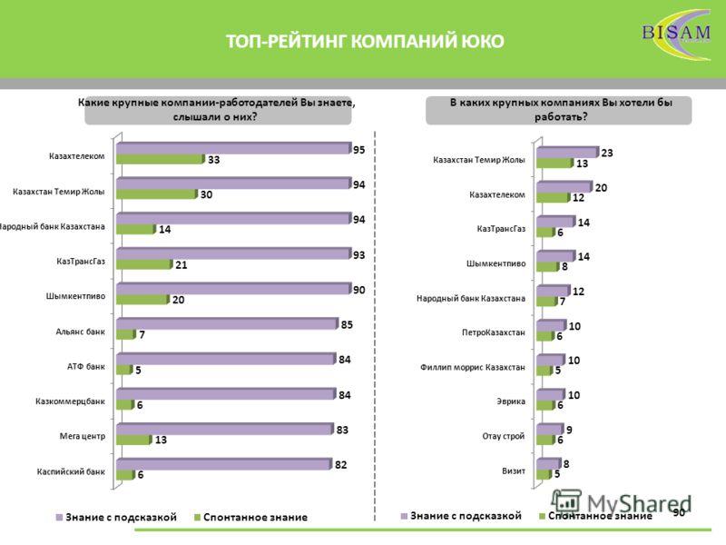 90 ТОП-РЕЙТИНГ КОМПАНИЙ ЮКО Какие крупные компании-работодателей Вы знаете, слышали о них? В каких крупных компаниях Вы хотели бы работать?