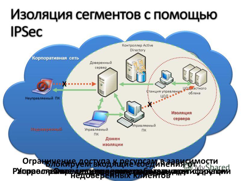 Недоверенный Неуправляемый ПК Домен изоляции Контроллер Active Directory X Изоляция сервера ЦОД частного облака Станция управления ЦОД Управляемый ПК X Доверенный сервер Корпоративная сеть Определить логические границыРаспространяем политики и данные