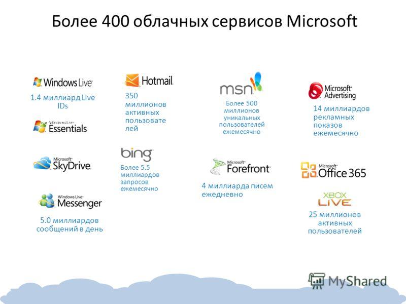 Более 400 облачных сервисов Microsoft 25 миллионов активных пользователей 300M+ Users 76 markets and 48 languages 4 миллиарда писем ежедневно 14 миллиардов рекламных показов ежемесячно 1.4 миллиард Live IDs 59 markets and 36 languages Более 5.5 милли