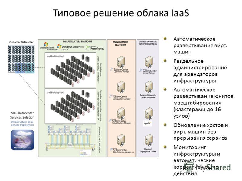 Автоматическое развертывание вирт. машин Раздельное администрирование для арендаторов инфраструктуры Автоматическое развертывание юнитов масштабирования (кластерами до 16 узлов) Обновление хостов и вирт. машин без прерывания сервиса Мониторинг инфрас