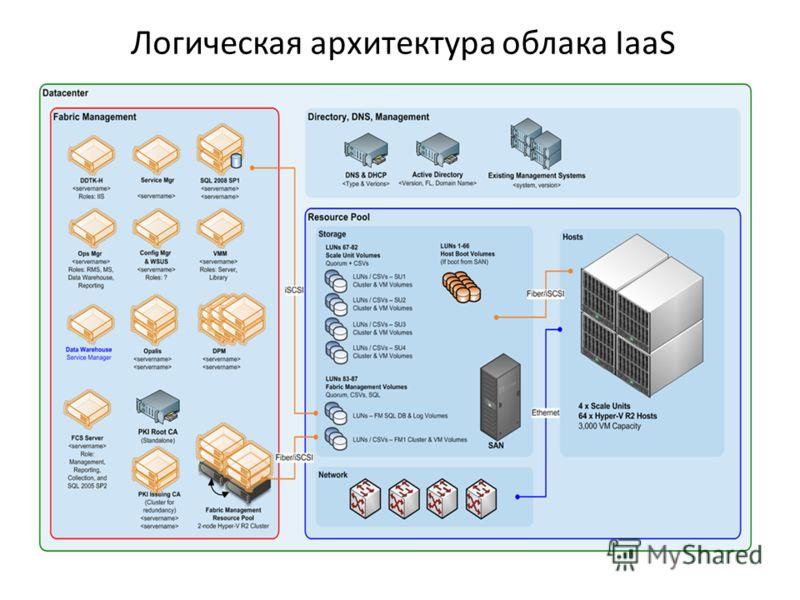 Логическая архитектура облака IaaS