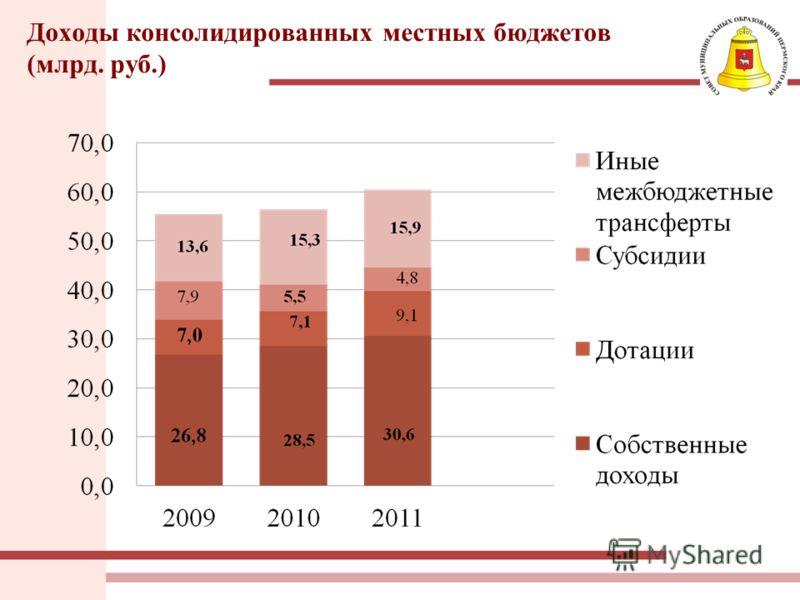 Доходы консолидированных местных бюджетов (млрд. руб.)