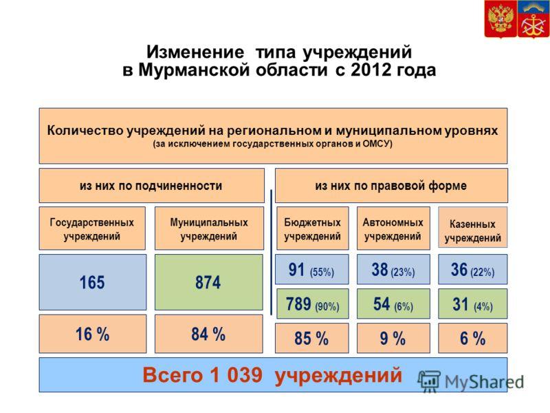 Изменение типа учреждений в Мурманской области с 2012 года 165 Государственных учреждений 874 Муниципальных учреждений 789 (90%) Бюджетных учреждений 38 (23%) Автономных учреждений Количество учреждений на региональном и муниципальном уровнях (за иск