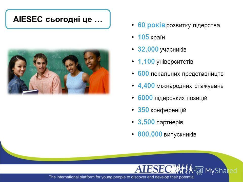 60 років розвитку лідерства 105 країн 32,000 учасників 1,100 університетів 600 локальних представництв 4,400 міжнародних стажувань 6000 лідерських позицій 350 конференцій 3,500 партнерів 800,000 випускників AIESEC сьогодні це …
