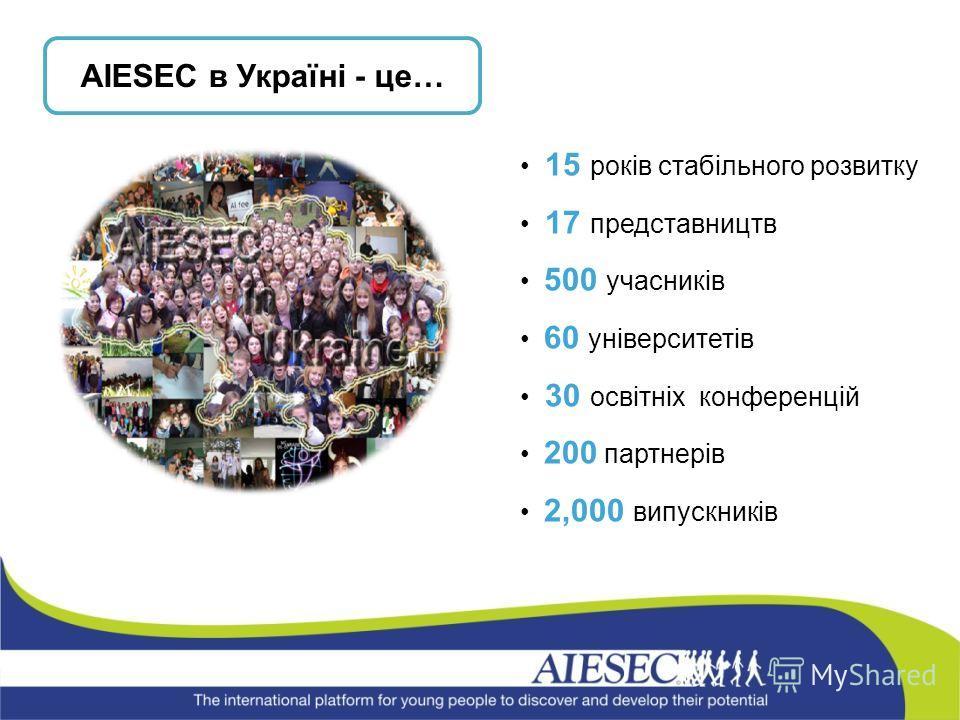 15 років стабільного розвитку 17 представництв 500 учасників 60 університетів 30 освітніх конференцій 200 партнерів 2,000 випускників AIESEC в Україні - це…