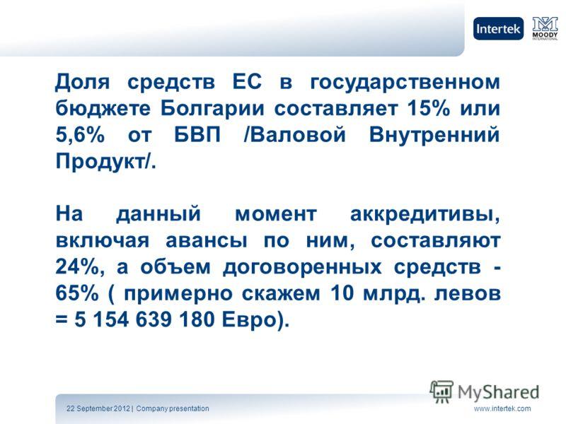 22 September 2012 | Company presentationwww.intertek.com Доля средств ЕС в государственном бюджете Болгарии составляет 15% или 5,6% от БВП /Валовой Внутренний Продукт/. На данный момент аккредитивы, включая авансы по ним, составляют 24%, а объем дого