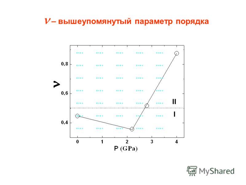 – вышеупомянутый параметр порядка
