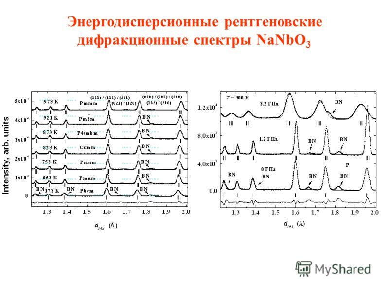 Энергодисперсионные рентгеновские дифракционные спектры NaNbO 3