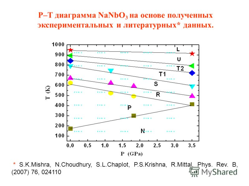 P–Т диаграмма NaNbO 3 на основе полученных экспериментальных и литературных* данных. * S.K.Mishra, N.Choudhury, S.L.Chaplot, P.S.Krishna, R.Mittal, Phys. Rev. B, (2007) 76, 024110