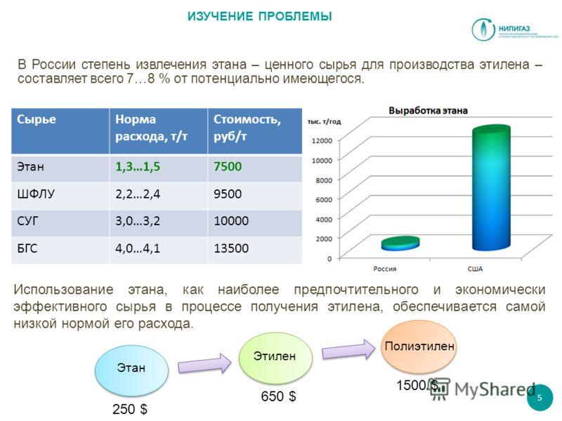 ИЗУЧЕНИЕ ПРОБЛЕМЫ В России степень извлечения этана – ценного сырья для производства этилена – составляет всего 7…8 % от потенциально имеющегося. СырьеНорма расхода, т/т Стоимость, руб/т Этан1,3…1,57500 ШФЛУ2,2…2,49500 СУГ3,0…3,210000 БГС4,0…4,113500