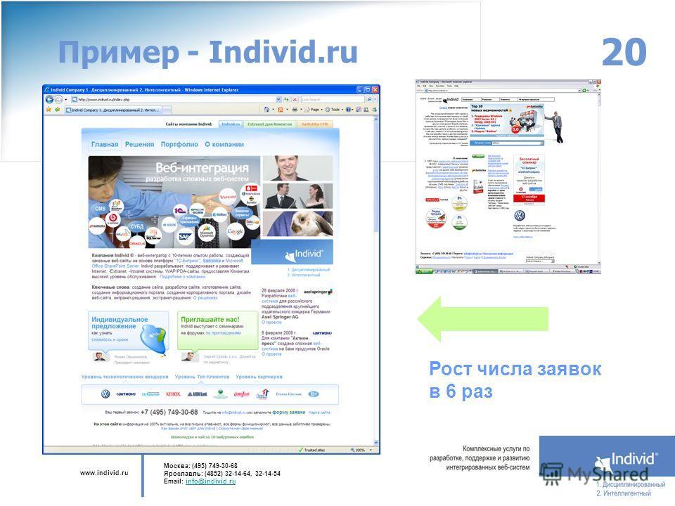 www.individ.ru Москва: (495) 749-30-68 Ярославль: (4852) 32-14-64, 32-14-54 Email: info@individ.ruinfo@individ.ru 20 Пример - Individ.ru Рост числа заявок в 6 раз