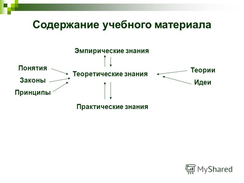 Содержание учебного материала Теоретические знания Эмпирические знания Практические знания Теории Идеи Понятия Законы Принципы