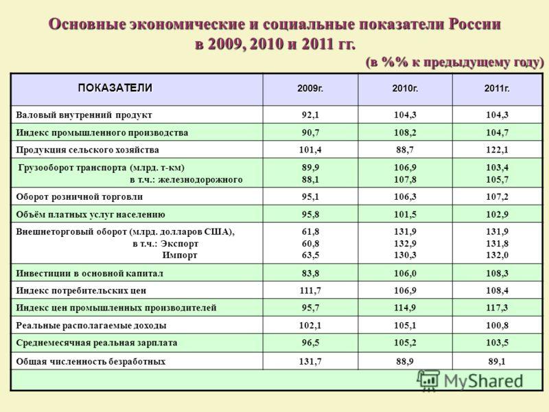 Основные экономические и социальные показатели России в 2009, 2010 и 2011 гг. (в % к предыдущему году) ПОКАЗАТЕЛИ ПОКАЗАТЕЛИ2009г.2010г. 2011г. Валовый внутренний продукт92,1104,3 Индекс промышленного производства90,7108,2104,7 Продукция сельского хо