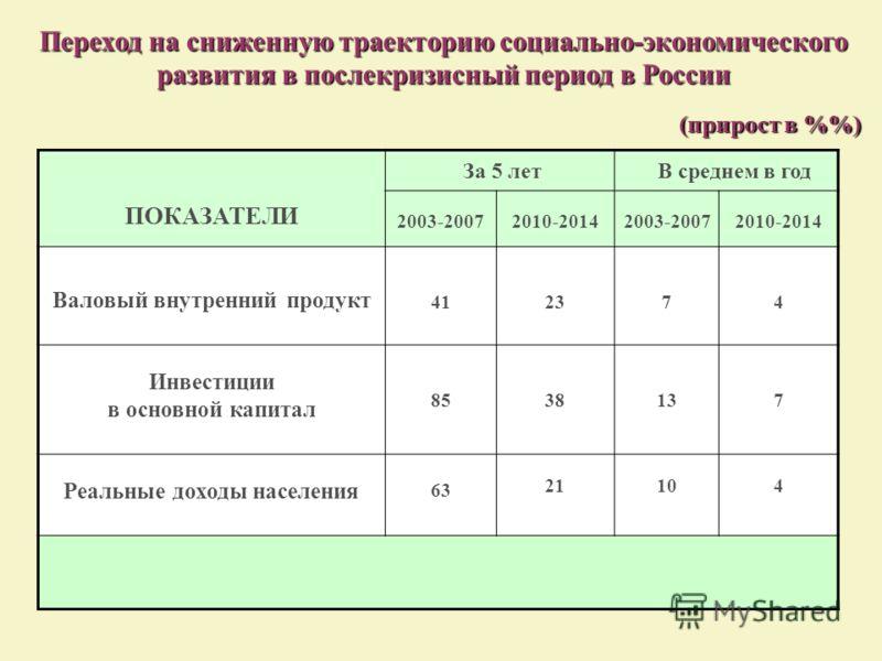 Переход на сниженную траекторию социально-экономического развития в послекризисный период в России (прирост в %) ПОКАЗАТЕЛИ За 5 лет В среднем в год 2003-20072010-20142003-20072010-2014 Валовый внутренний продукт 41 2323 74 Инвестиции в основной капи