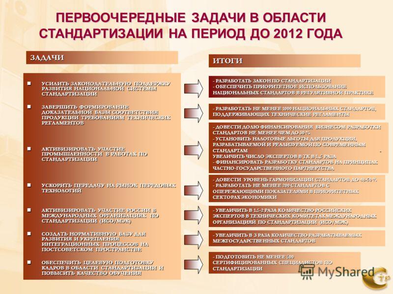 ПЕРВООЧЕРЕДНЫЕ ЗАДАЧИ В ОБЛАСТИ СТАНДАРТИЗАЦИИ НА ПЕРИОД ДО 2012 ГОДА УСИЛИТЬ ЗАКОНОДАТЕЛЬНУЮ ПОДДЕРЖКУ РАЗВИТИЯ НАЦИОНАЛЬНОЙ СИСТЕМЫ СТАНДАРТИЗАЦИИ УСИЛИТЬ ЗАКОНОДАТЕЛЬНУЮ ПОДДЕРЖКУ РАЗВИТИЯ НАЦИОНАЛЬНОЙ СИСТЕМЫ СТАНДАРТИЗАЦИИ ЗАВЕРШИТЬ ФОРМИРОВАНИЕ