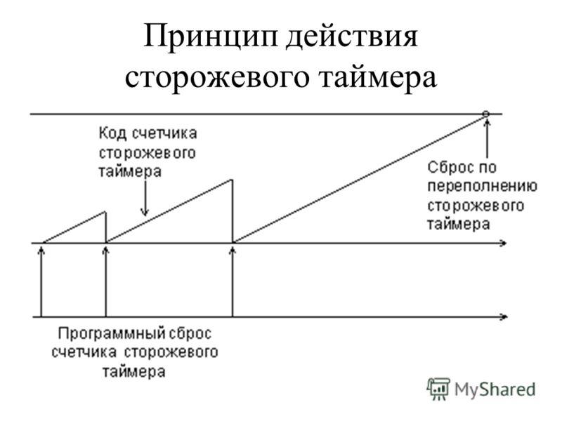 Принцип действия сторожевого таймера