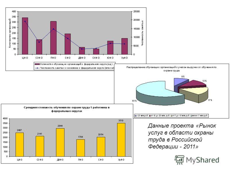 Данные проекта «Рынок услуг в области охраны труда в Российской Федерации - 2011»