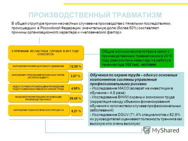 ПРОИЗВОДСТВЕННЫЙ ТРАВМАТИЗМ 12,09 % 3,57 % 4,95% 28,45 % 6,21 % К ПРИЧИНАМ НЕСЧАСТНЫХ СЛУЧАЕВ В 2011 ГОДУ ОТНОСЯТСЯ: НАРУШЕНИЯ ПРАВИЛ ДОРОЖНОГО ДВИЖЕНИЯ НАРУШЕНИЕ ТРЕБОВАНИЙ БЕЗОПАСНОСТИ ПРИ ЭКСПЛУАТАЦИИ ТС НЕДОСТАТКИ В ОРГАНИЗАЦИИ И ПРОВЕДЕНИИ ПОДГО