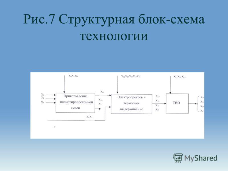 Рис.7 Структурная блок-схема технологии