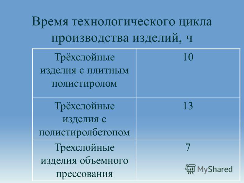 Время технологического цикла производства изделий, ч Трёхслойные изделия с плитным полистиролом 10 Трёхслойные изделия с полистиролбетоном 13 Трехслойные изделия объемного прессования 7