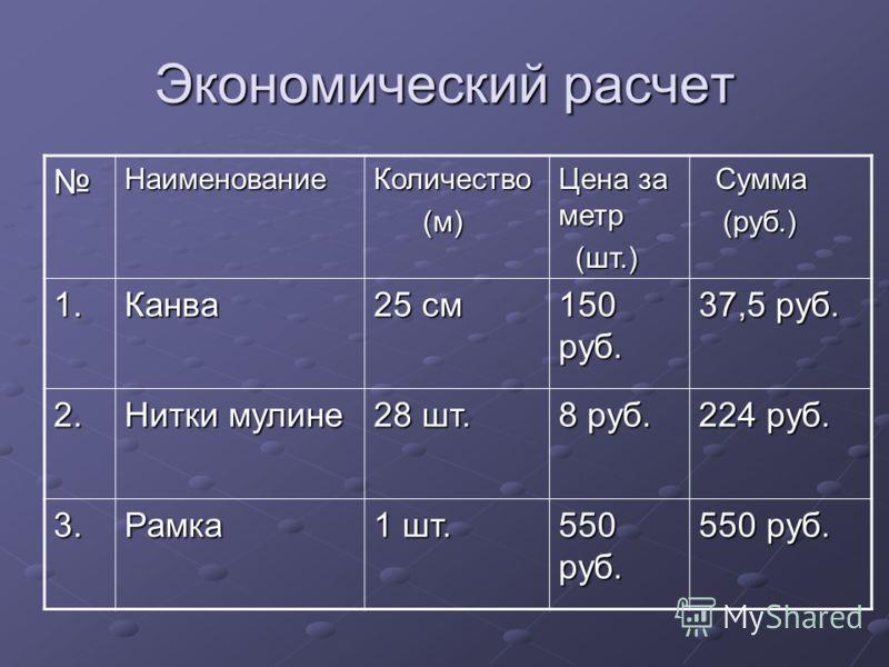 Экономический расчет НаименованиеКоличество (м) (м) Цена за метр (шт.) (шт.) Сумма Сумма (руб.) (руб.) 1.Канва 25 см 150 руб. 37,5 руб. 2. Нитки мулине 28 шт. 8 руб. 224 руб. 3.Рамка 1 шт. 550 руб.