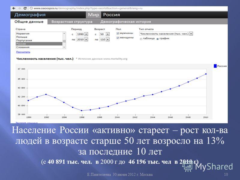 Е. Пинтелеева 30 июня 2012 г. Москва 10 Население России « активно » стареет – рост кол - ва людей в возрасте старше 50 лет возросло на 13% за последние 10 лет ( с 40 891 тыс. чел. в 2000 г до 46 196 тыс. чел в 2010 г )