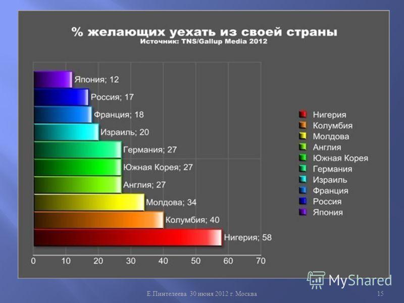 Е. Пинтелеева 30 июня 2012 г. Москва 15