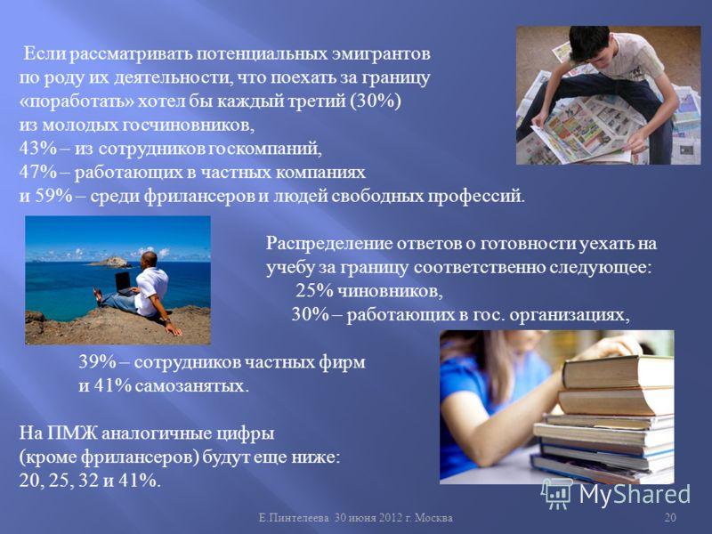 Е. Пинтелеева 30 июня 2012 г. Москва 20 Если рассматривать потенциальных эмигрантов по роду их деятельности, что поехать за границу « поработать » хотел бы каждый третий (30%) из молодых госчиновников, 43% – из сотрудников госкомпаний, 47% – работающ