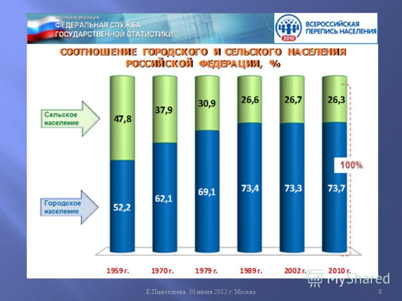 Е. Пинтелеева 30 июня 2012 г. Москва 8