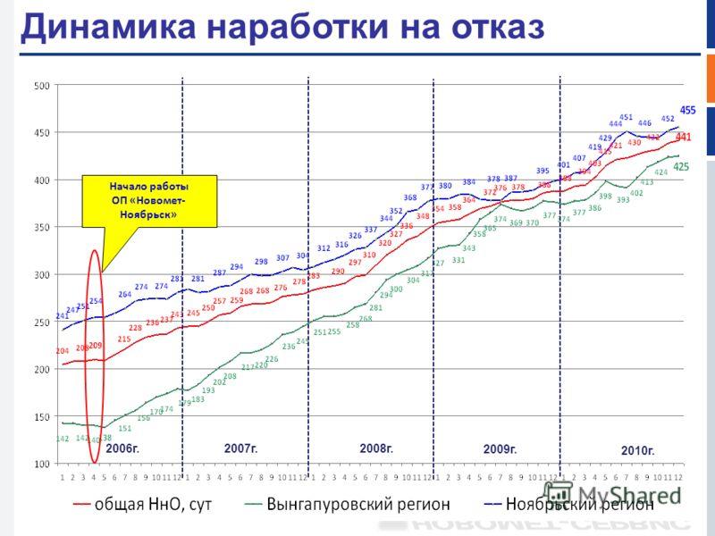 Динамика наработки на отказ Начало работы ОП «Новомет- Ноябрьск» 2010г. 2006г.2007г.2008г. 2009г.