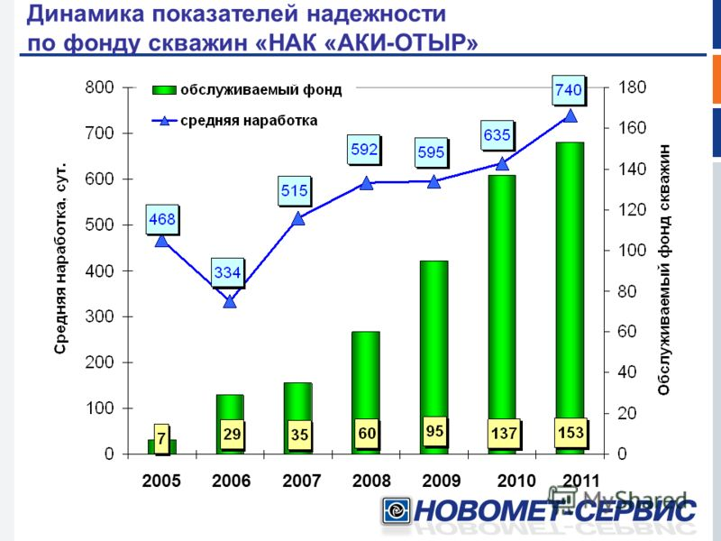 Динамика показателей надежности по фонду скважин «НАК «АКИ-ОТЫР» 2005 2006 2007 2008 2009 2010 2011