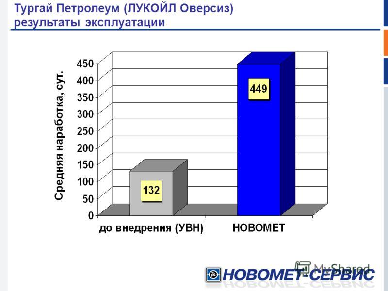 Средняя наработка, сут. Тургай Петролеум (ЛУКОЙЛ Оверсиз) результаты эксплуатации