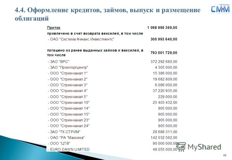 Логотип ДЗК 68 4.4. Оформление кредитов, займов, выпуск и размещение облигаций