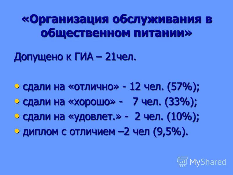 «Организация обслуживания в общественном питании» Допущено к ГИА – 21чел. сдали на «отлично» - 12 чел. (57%); сдали на «отлично» - 12 чел. (57%); сдали на «хорошо» - 7 чел. (33%); сдали на «хорошо» - 7 чел. (33%); сдали на «удовлет.» - 2 чел. (10%);