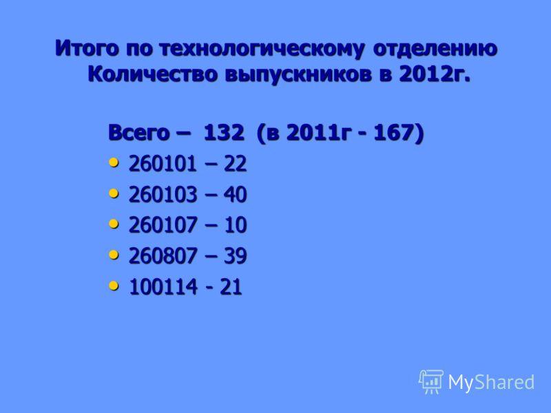 Итого по технологическому отделению Количество выпускников в 2012г. Всего – 132 (в 2011г - 167) 260101 – 22 260101 – 22 260103 – 40 260103 – 40 260107 – 10 260107 – 10 260807 – 39 260807 – 39 100114 - 21 100114 - 21