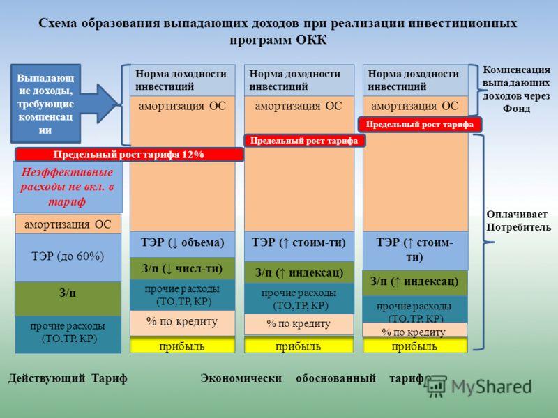 Схема образования выпадающих доходов при реализации инвестиционных программ ОКК ТЭР (до 60%) З/п амортизация ОС прочие расходы (ТО,ТР, КР) прочие расходы (ТО,ТР, КР) прочие расходы (ТО,ТР, КР) прочие расходы (ТО,ТР, КР) Неэффективные расходы не вкл.