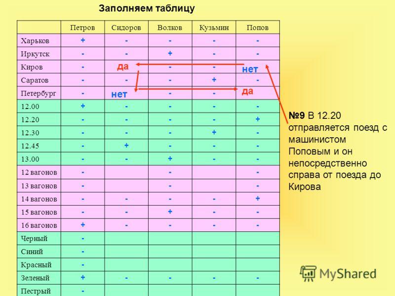 ПетровСидоровВолковКузьминПопов Харьков +---- Иркутск --+-- Киров --- Саратов ---+- Петербург --- 12.00 +---- 12.20 ----+ 12.30 ---+- 12.45 -+--- 13.00 --+-- 12 вагонов --- 13 вагонов --- 14 вагонов ----+ 15 вагонов --+-- 16 вагонов +---- Черный - Си