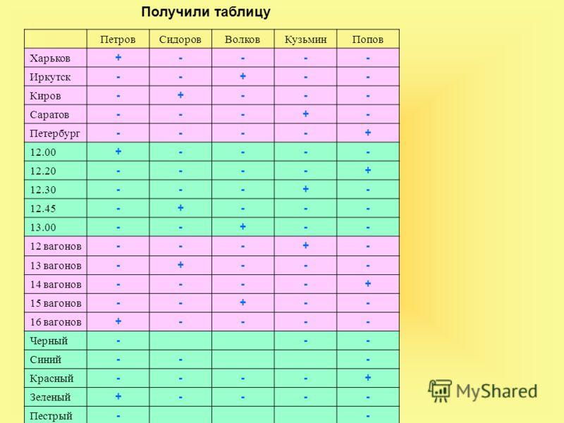 ПетровСидоровВолковКузьминПопов Харьков +---- Иркутск --+-- Киров -+--- Саратов ---+- Петербург ----+ 12.00 +---- 12.20 ----+ 12.30 ---+- 12.45 -+--- 13.00 --+-- 12 вагонов ---+- 13 вагонов -+--- 14 вагонов ----+ 15 вагонов --+-- 16 вагонов +---- Чер