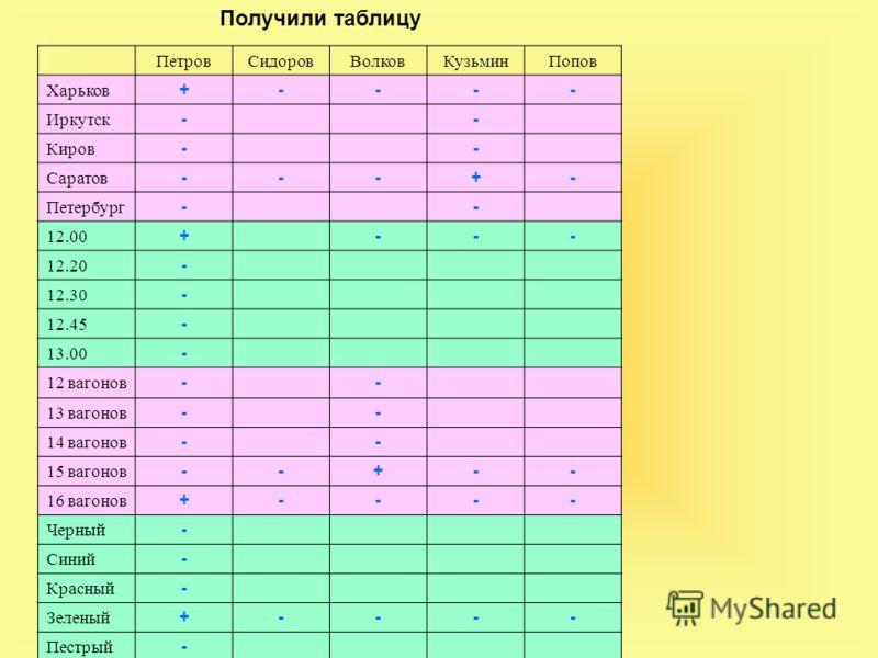 ПетровСидоровВолковКузьминПопов Харьков +---- Иркутск -- Киров -- Саратов ---+- Петербург -- 12.00 +--- 12.20 - 12.30 - 12.45 - 13.00 - 12 вагонов -- 13 вагонов -- 14 вагонов -- 15 вагонов --+-- 16 вагонов +---- Черный - Синий - Красный - Зеленый +--