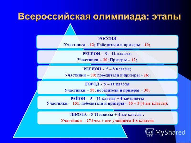 Всероссийская олимпиада: этапы РОССИЯ Участники – 12; Победители и призеры – 10; РЕГИОН - 9 – 11 классы; Участники – 30; Призеры – 12; РЕГИОН - 5 – 8 классы; Участники – 30; победители и призеры - 26; ГОРОД - 9 – 11 классы Участники – 55; победители