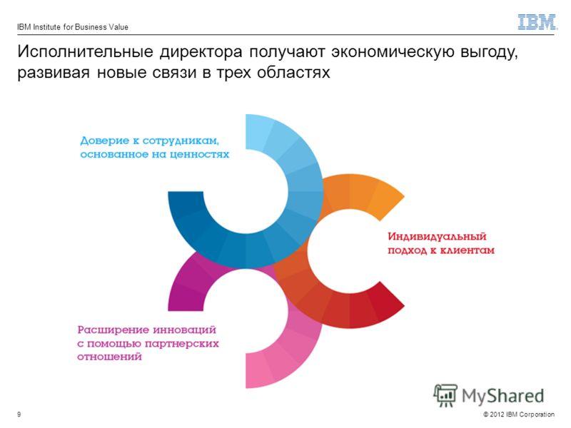© 2012 IBM Corporation IBM Institute for Business Value 9 Исполнительные директора получают экономическую выгоду, развивая новые связи в трех областях